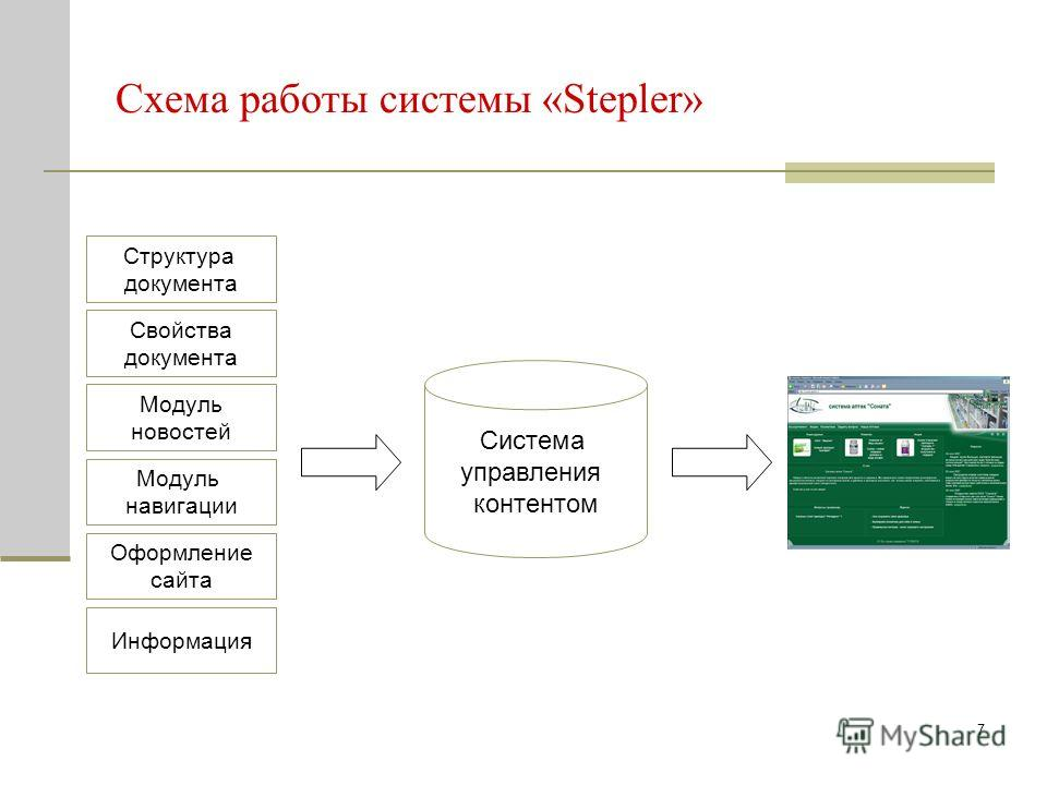 7 Структура документа Модуль новостей Информация Оформление сайта Свойства документа Модуль навигации Схема работы системы «Stepler» Система управления контентом