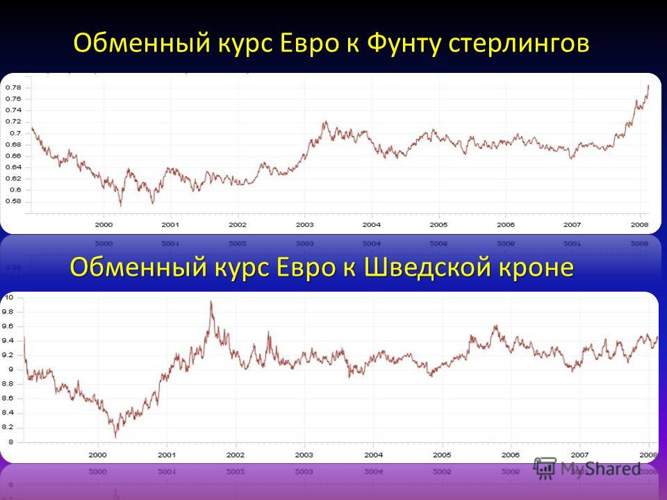 Обменный курс Евро к Фунту стерлингов Обменный курс Евро к Шведской кроне