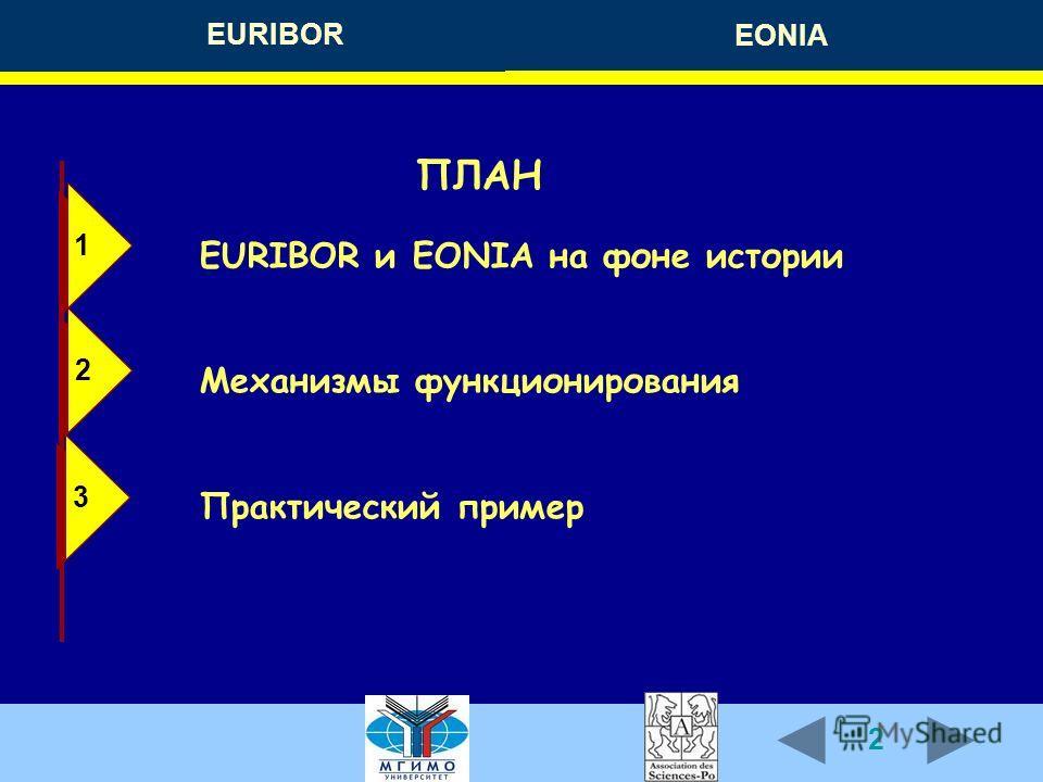 2 EURIBOR EONIA ПЛАН EURIBOR и EONIA на фоне истории Механизмы функционирования Практический пример 2 2 1 1 3 3