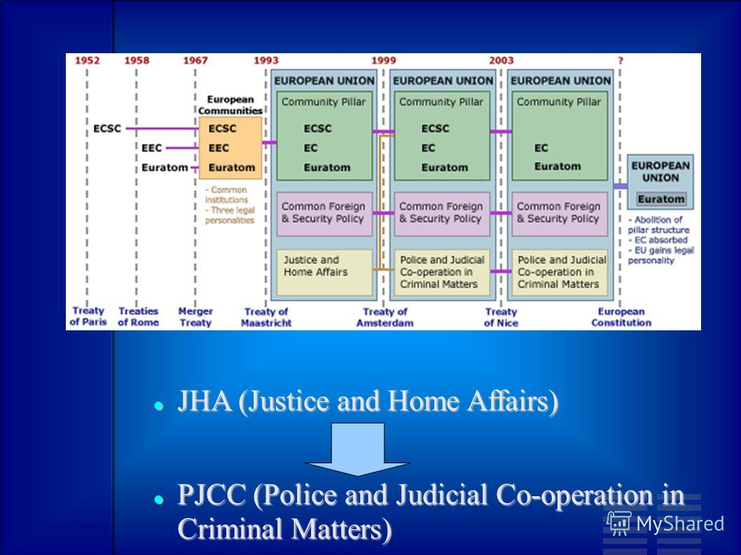 JHA (Justice and Home Affairs) JHA (Justice and Home Affairs) PJCC (Police and Judicial Co-operation in Criminal Matters) PJCC (Police and Judicial Co-operation in Criminal Matters)
