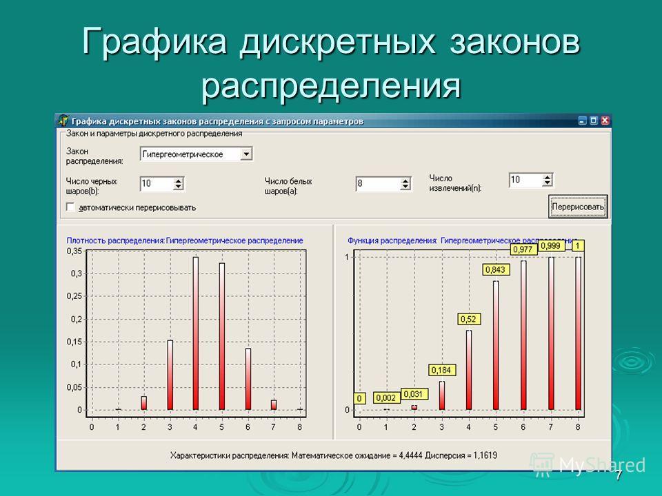 7 Графика дискретных законов распределения