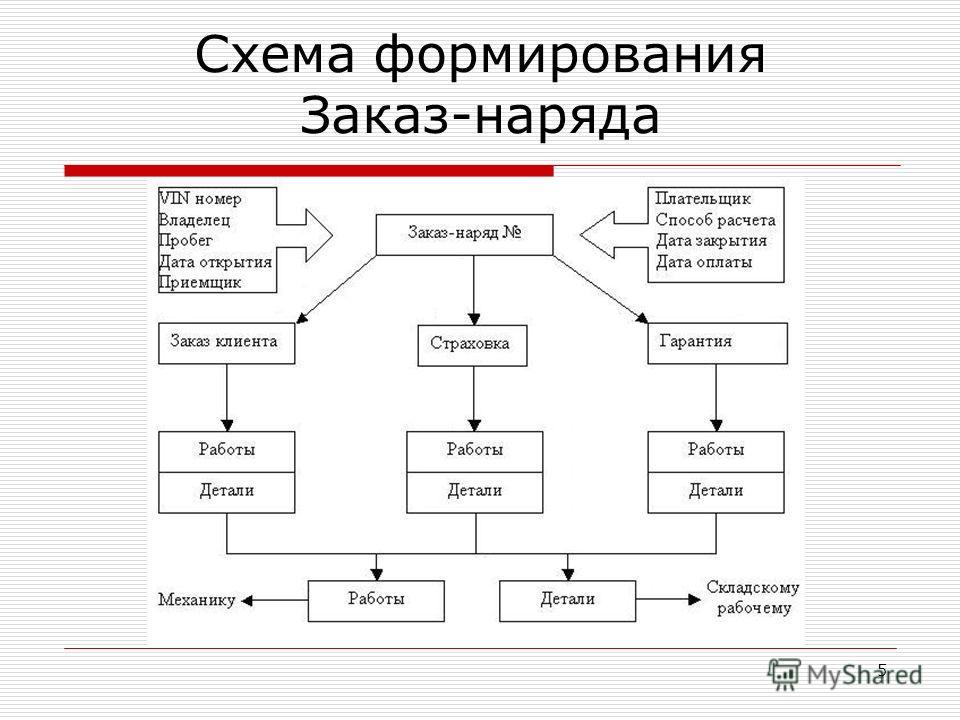 5 Схема формирования Заказ-наряда