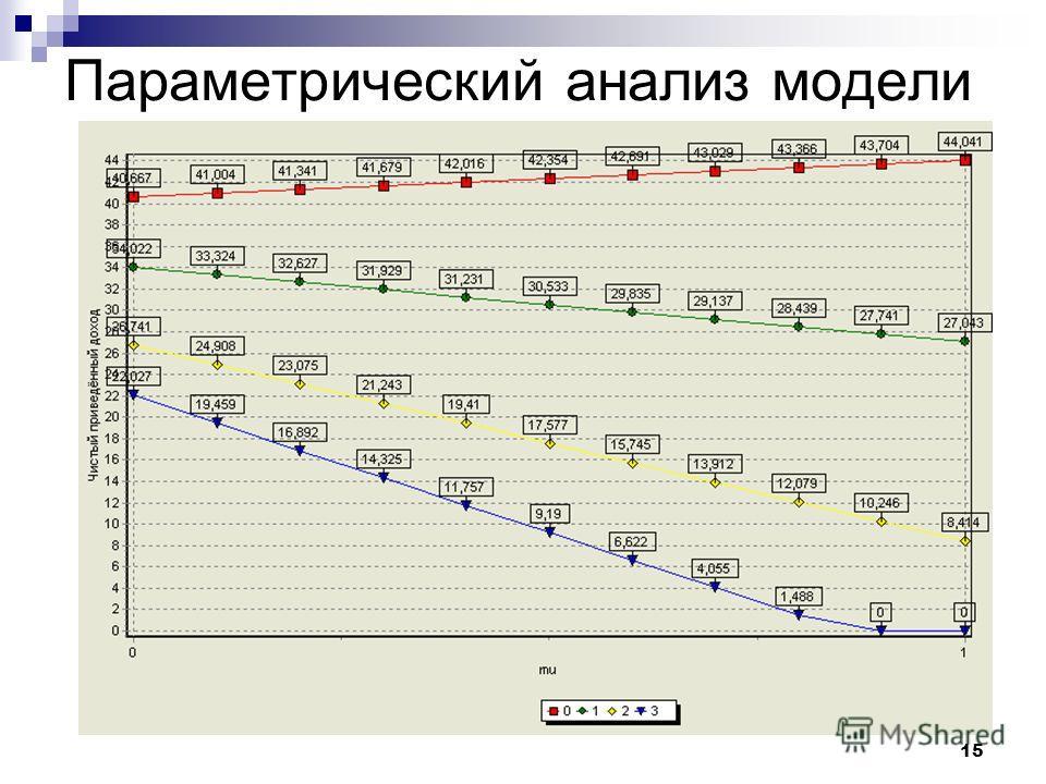 15 Параметрический анализ модели