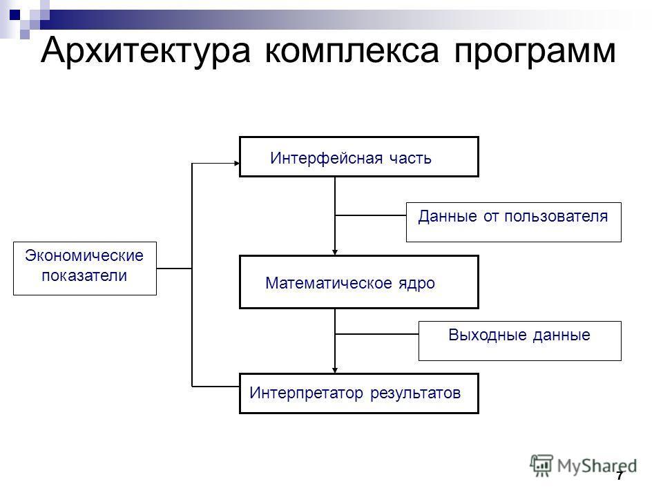 7 Архитектура комплекса программ Данные от пользователя Выходные данные Экономические показатели Математическое ядро Интерфейсная часть Интерпретатор результатов