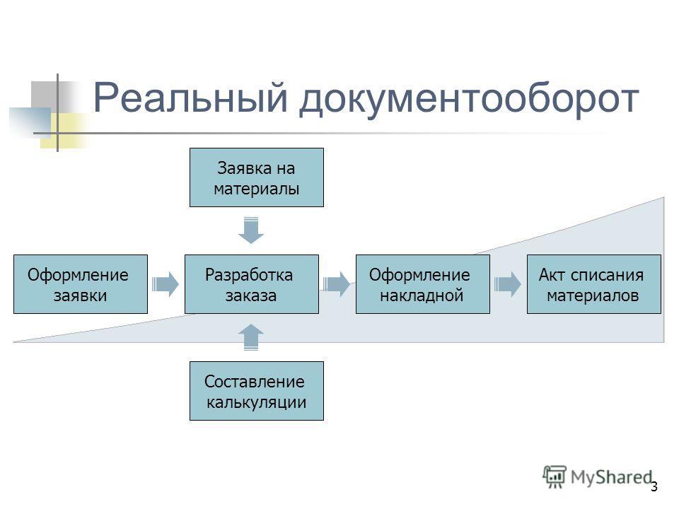 3 Реальный документооборот Оформление заявки Разработка заказа Составление калькуляции Заявка на материалы Оформление накладной Акт списания материалов