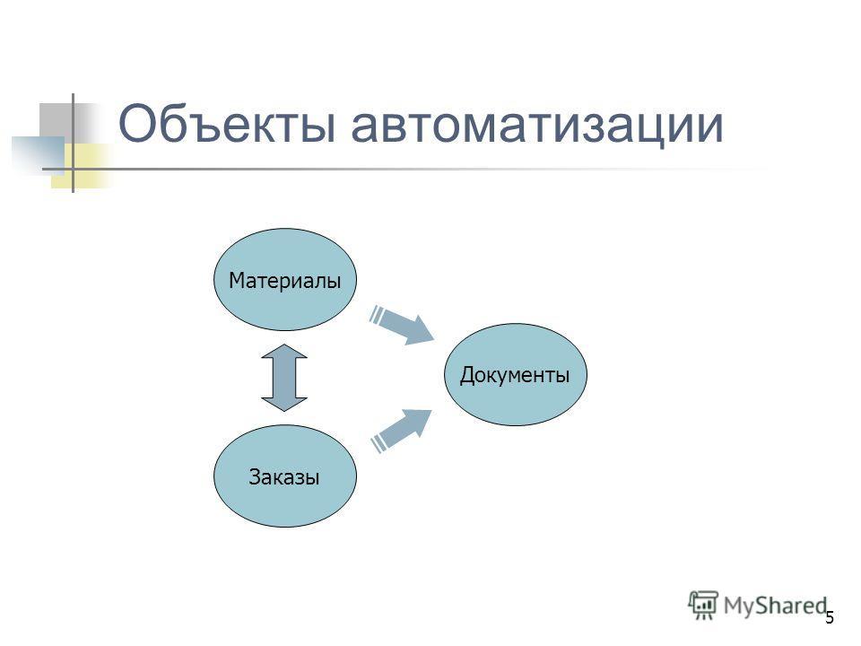 5 Объекты автоматизации Материалы Заказы Документы