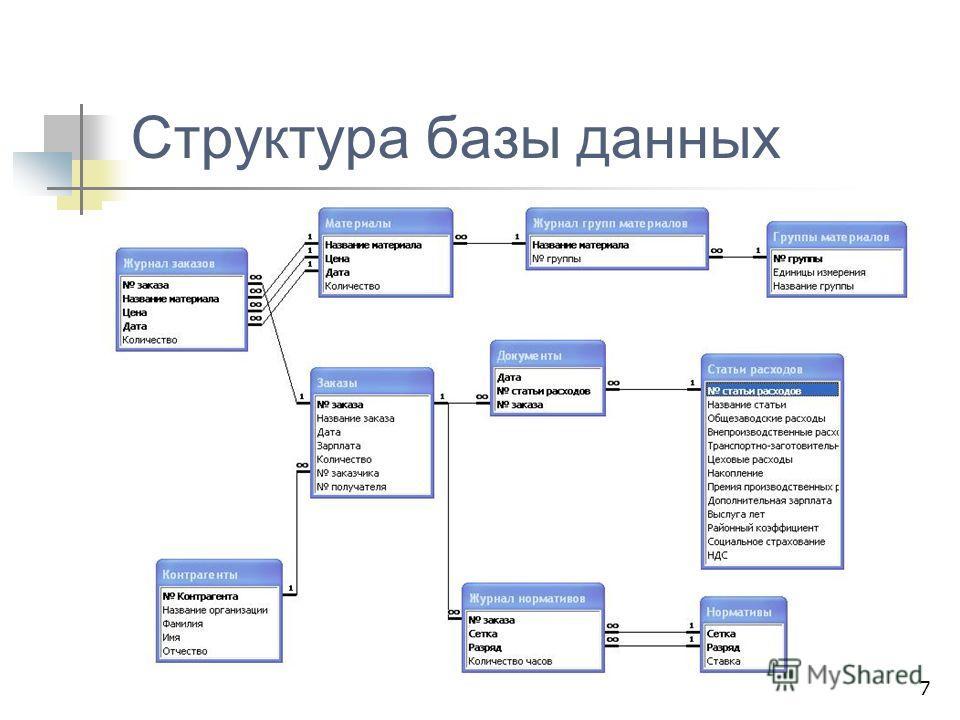7 Структура базы данных