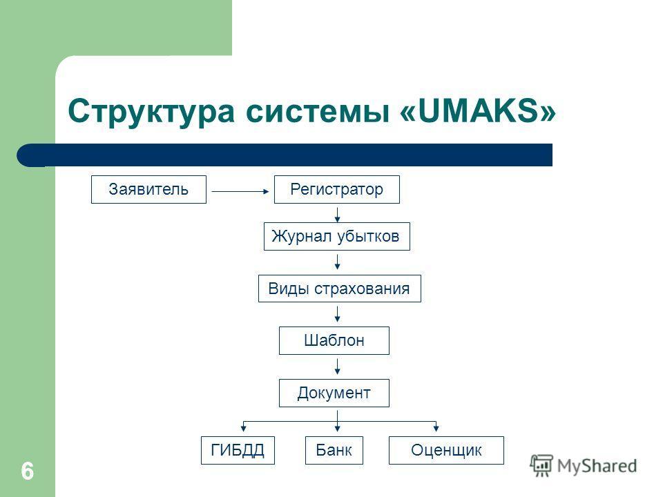 66 Структура системы «UMAKS» Журнал убытков Регистратор Шаблон Заявитель БанкГИБДД Виды страхования Оценщик Документ