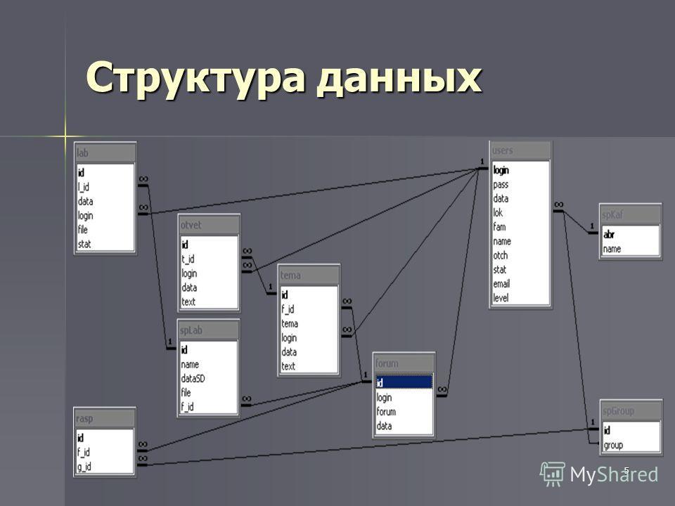 5 Структура данных