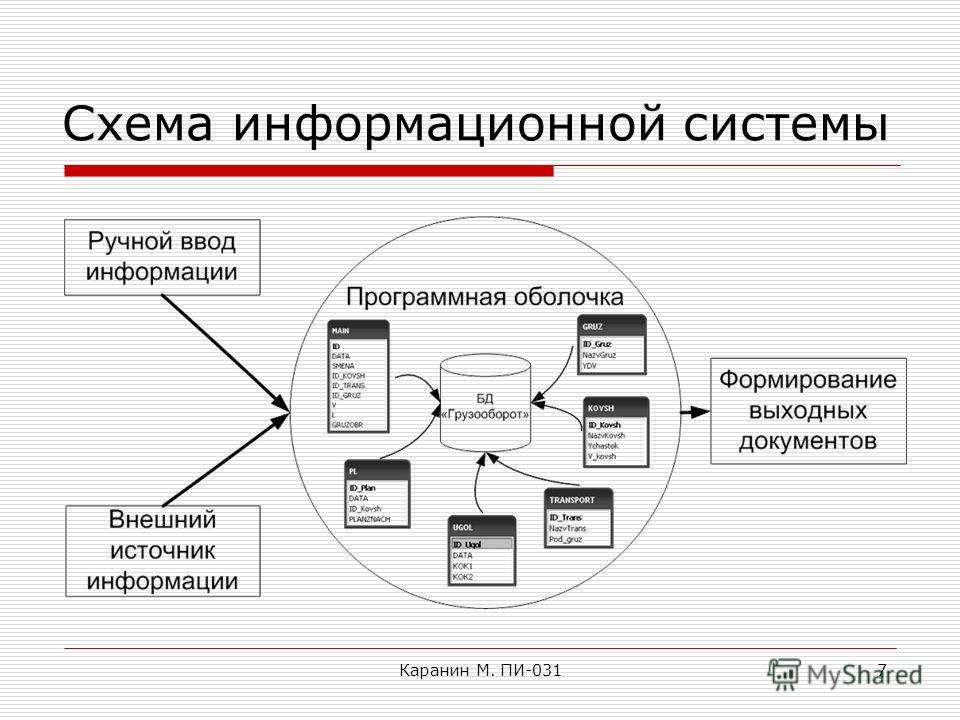 Каранин М. ПИ-0317 Схема информационной системы