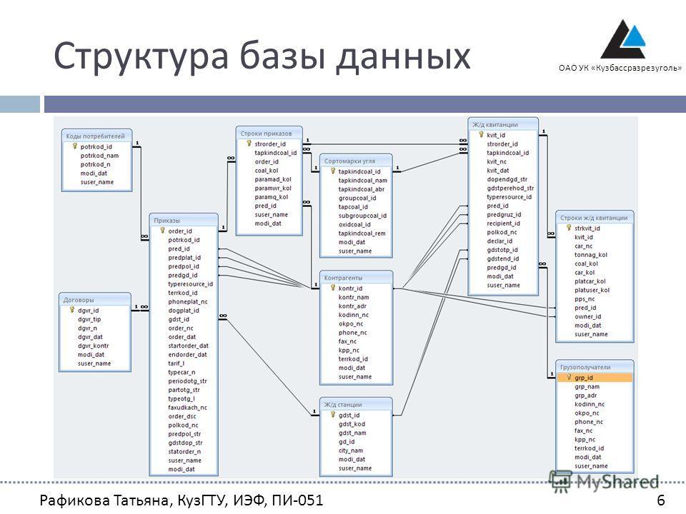 Структура базы данных ОАО УК «Кузбассразрезуголь» Рафикова Татьяна, КузГТУ, ИЭФ, ПИ -0516