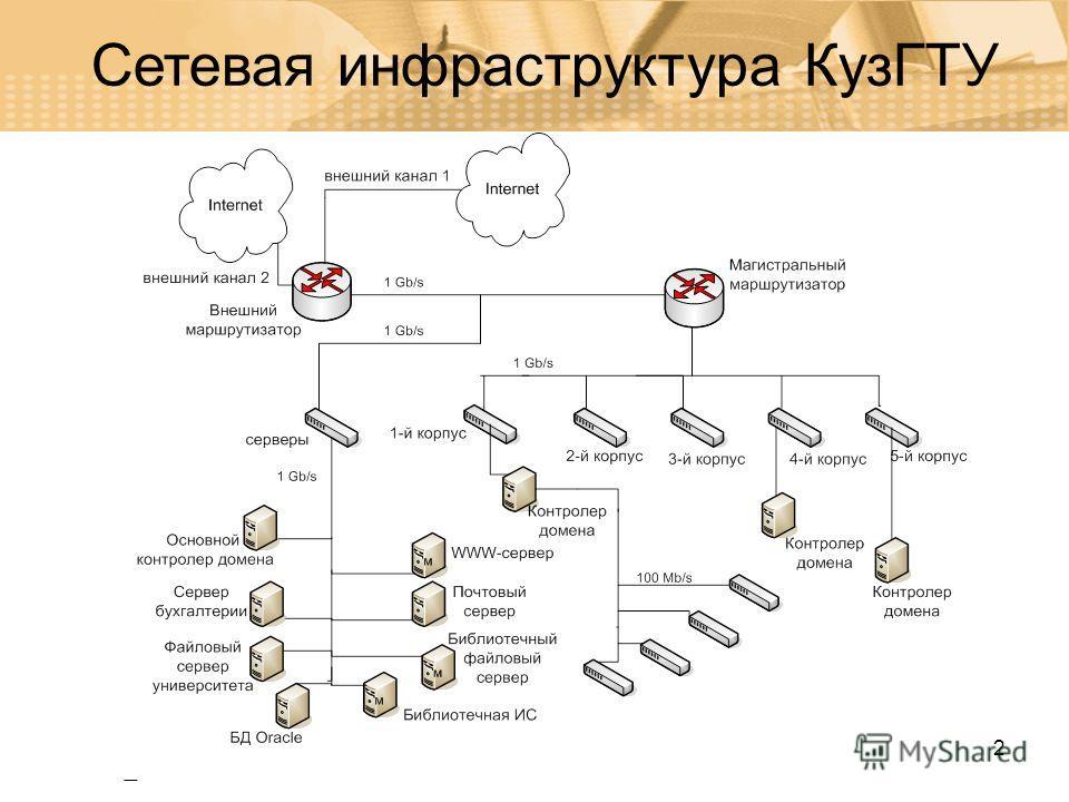 2 Сетевая инфраструктура КузГТУ