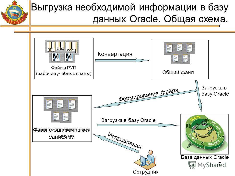 7 Выгрузка необходимой информации в базу данных Oracle. Общая схема. Файлы РУП (рабочие учебные планы) Общий файл Конвертация Загрузка в базу Oracle Формирование файла Файл с ошибочными записями База данных Oracle Сотрудник Исправления Файл с исправл