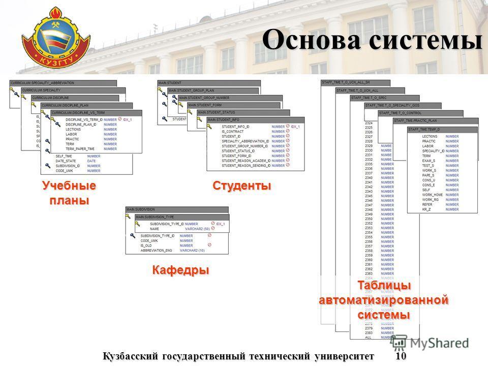 Кузбасский государственный технический университет10 Основа системы Учебные планы Студенты Кафедры Таблицы автоматизированной системы