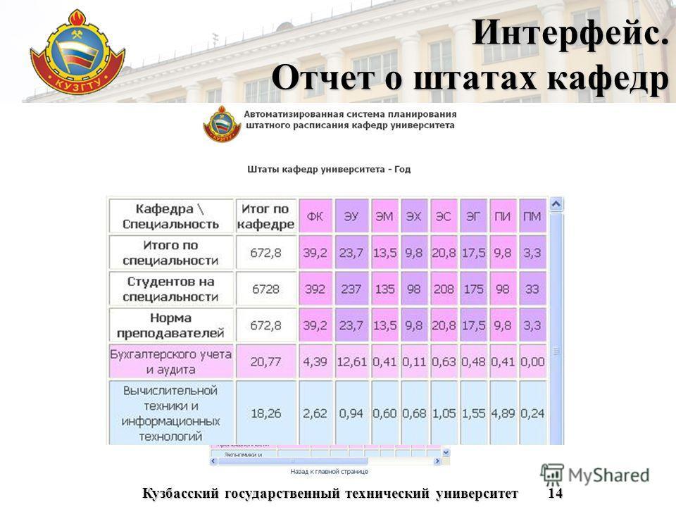 Кузбасский государственный технический университет14 Интерфейс. Отчет о штатах кафедр