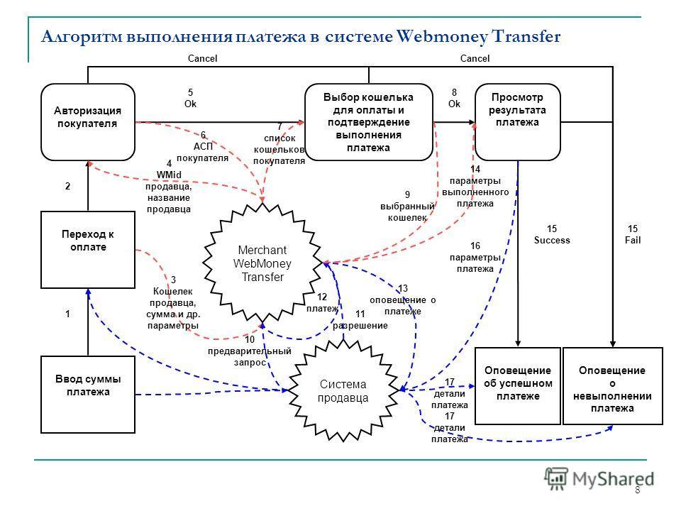 8 Алгоритм выполнения платежа в системе Webmoney Transfer Ввод суммы платежа Переход к оплате Авторизация покупателя Система продавца Merchant WebMoney Transfer Выбор кошелька для оплаты и подтверждение выполнения платежа Просмотр результата платежа