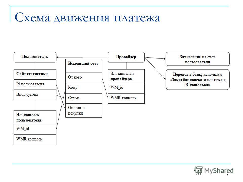 9 Схема движения платежа
