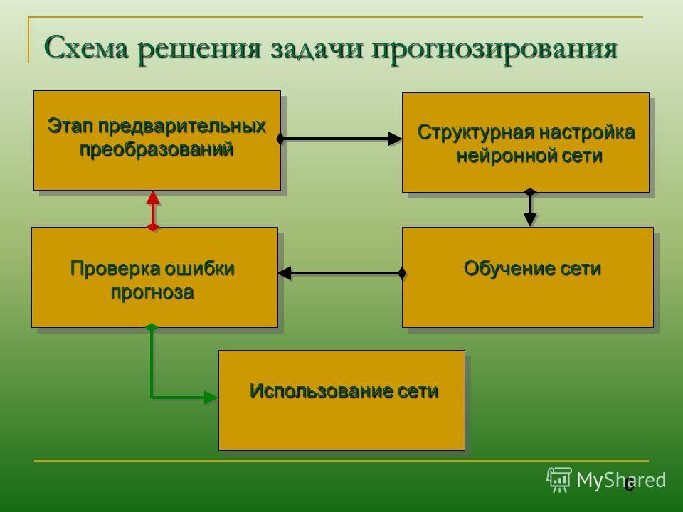 Структурная настройка нейронной сети нейронной сети Схема решения задачи прогнозирования Этап предварительных преобразований Обучение сети Проверка ошибки прогноза Использование сети 6