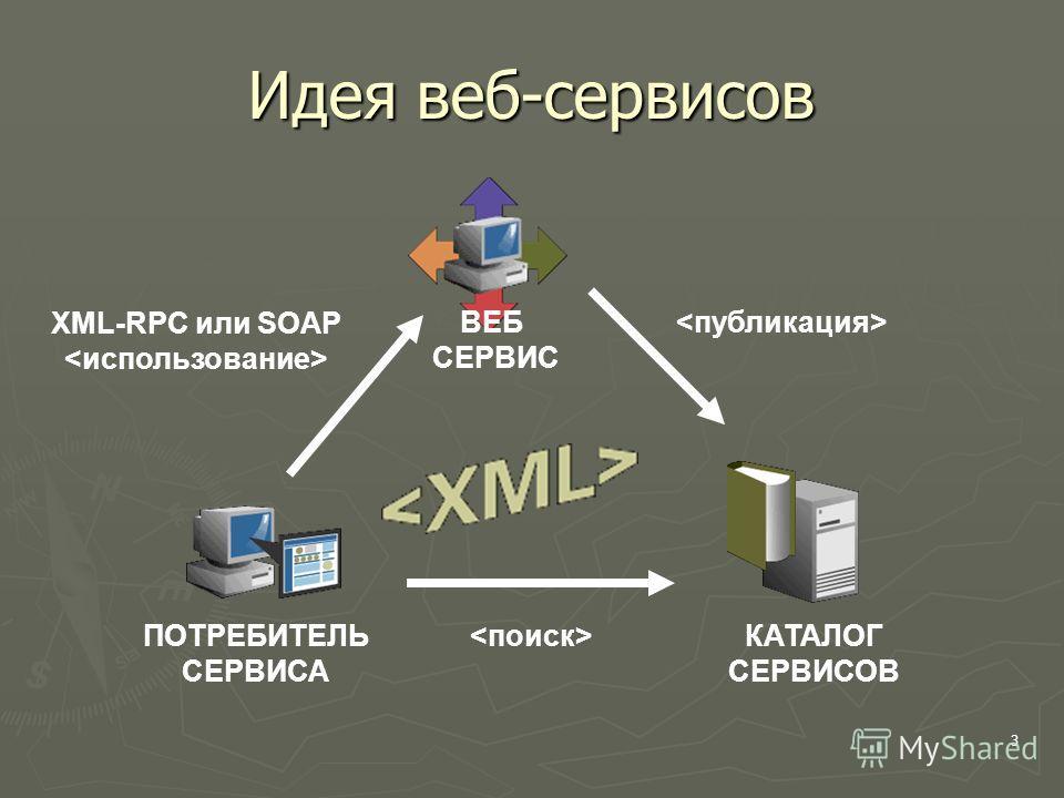 3 Идея веб-сервисов ПОТРЕБИТЕЛЬ СЕРВИСА XML-RPC или SOAP ВЕБ СЕРВИС КАТАЛОГ СЕРВИСОВ