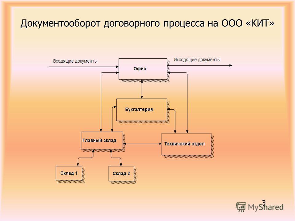 Презентация на тему Дипломная работа Автоматизация учета  3 Документооборот договорного процесса на ООО КИТ 3