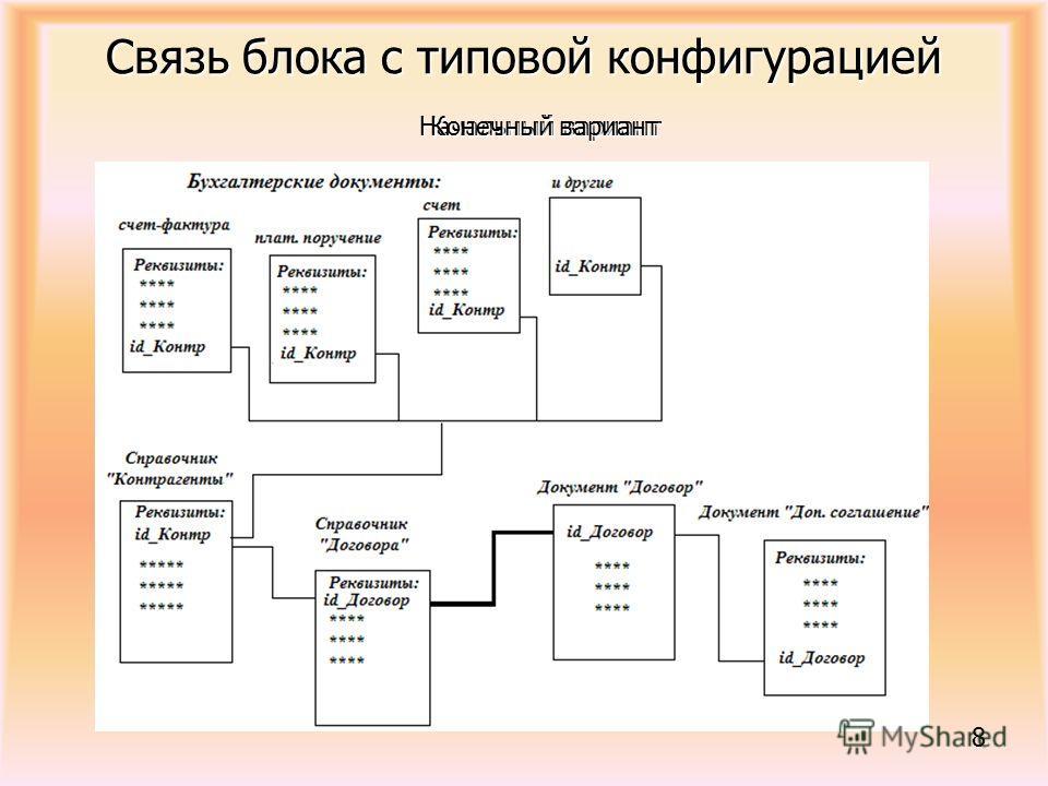 Связь блока с типовой конфигурацией Начальный вариант Конечный вариант 8