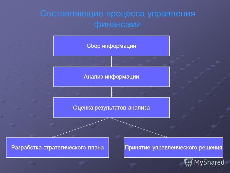 2 Составляющие процесса управления финансами Сбор информации Анализ информации Оценка результатов анализа Разработка стратегического планаПринятие управленческого решения