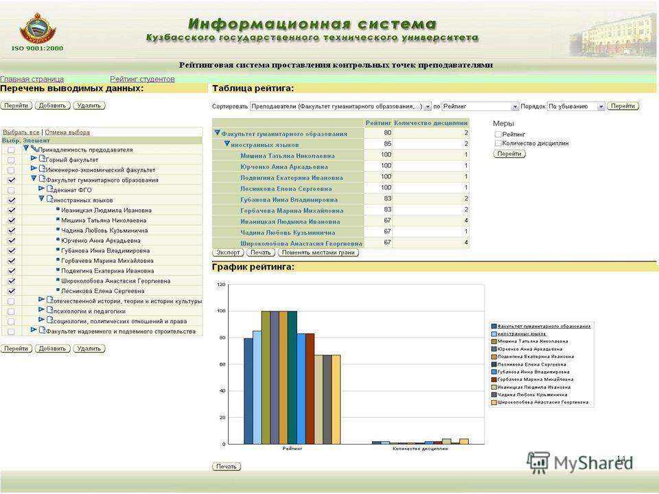 14 Отчет по своевременному проставлению контрольных точек преподавателями студентов 14