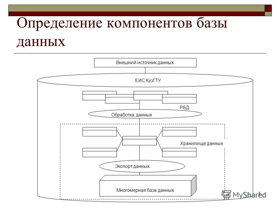 8 Определение компонентов базы данных Внешний источник данных ЕИС КузГТУ Хранилище данных РБД Обработка данных Многомерная база данных Экспорт данных