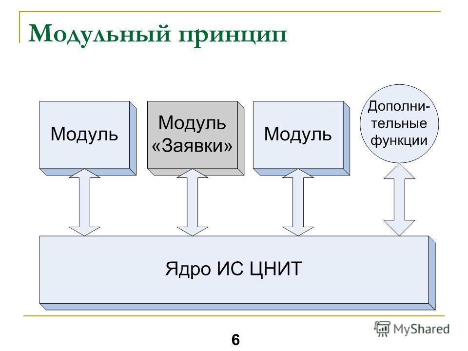 Модульный принцип 6