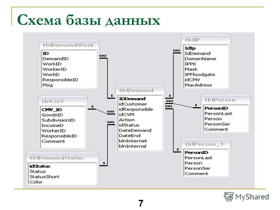 Схема базы данных 7