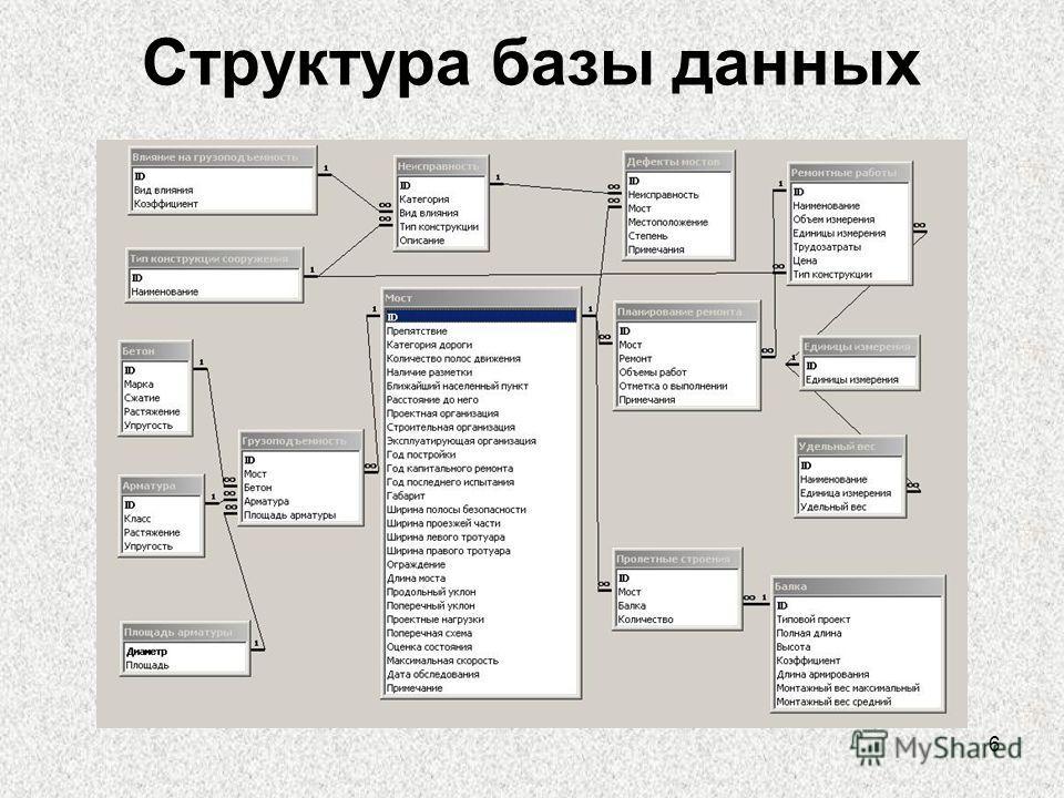6 Структура базы данных