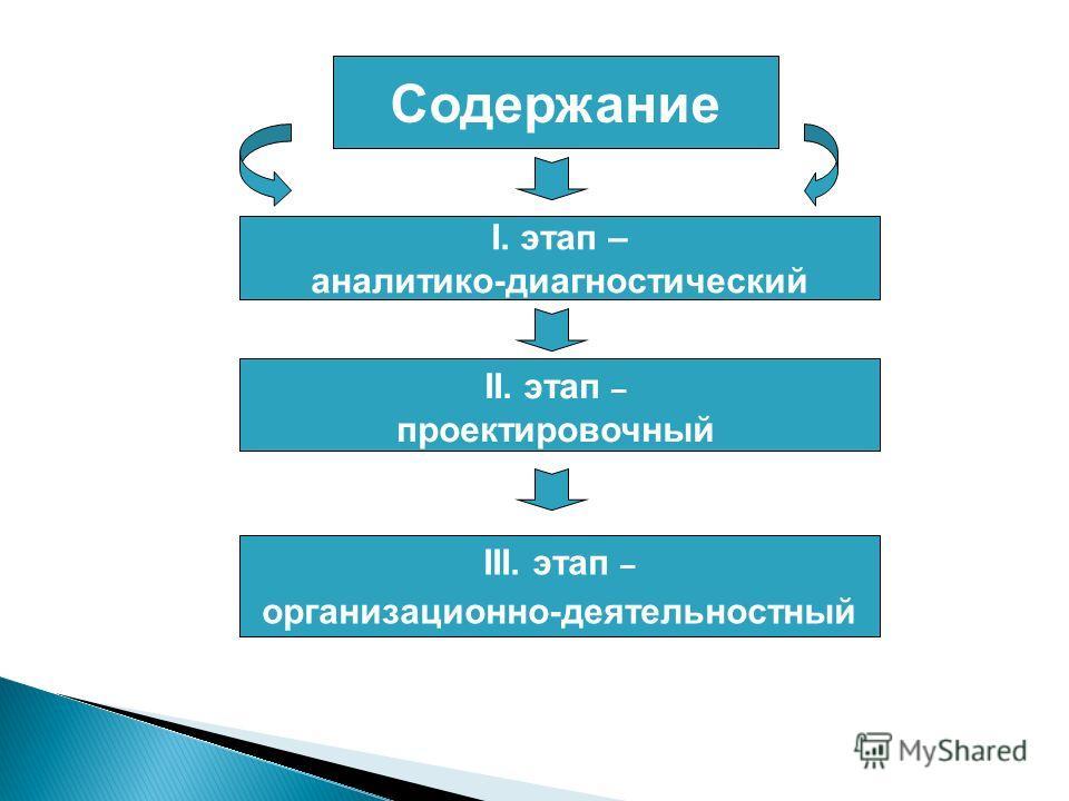 Содержание I. этап – аналитико-диагностический III. этап – организационно-деятельностный II. этап – проектировочный