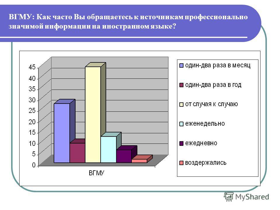 ВГМУ: Как часто Вы обращаетесь к источникам профессионально значимой информации на иностранном языке?