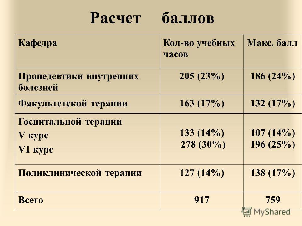Расчет баллов КафедраКол-во учебных часов Макс. балл Пропедевтики внутренних болезней 205 (23%)186 (24%) Факультетской терапии163 (17%)132 (17%) Госпитальной терапии V курс V1 курс 133 (14%) 278 (30%) 107 (14%) 196 (25%) Поликлинической терапии127 (1