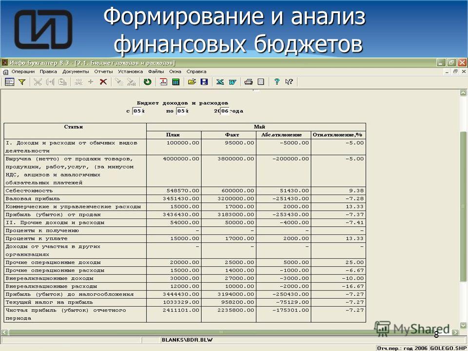 8 Формирование и анализ финансовых бюджетов 8