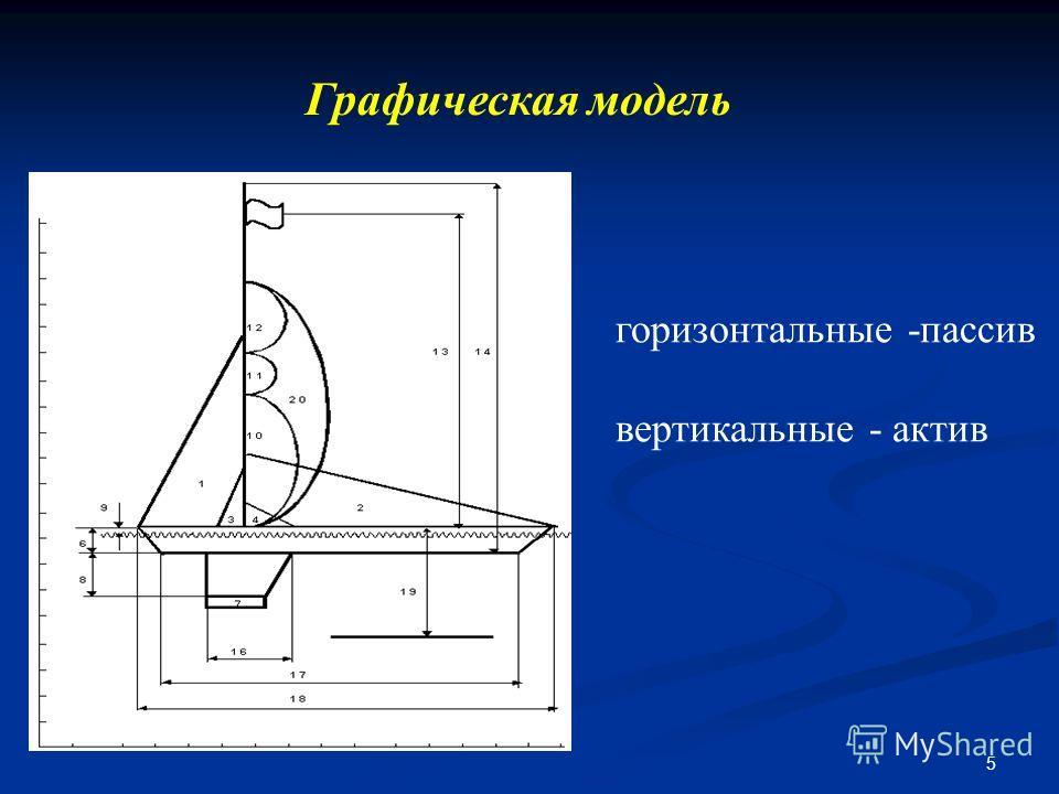 5 Графическая модель горизонтальные -пассив вертикальные - актив