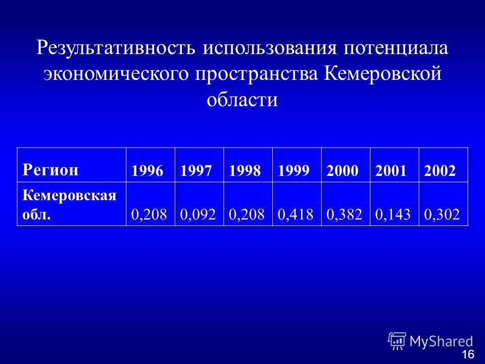 Результативность использования потенциала экономического пространства Кемеровской области Регион 1996199719981999200020012002 Кемеровская обл.0,2080,0920,2080,4180,3820,1430,302 16