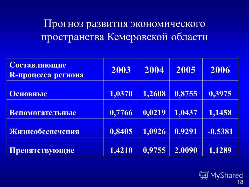 Прогноз развития экономического пространства Кемеровской области Составляющие R-процесса региона 2003200420052006 Основные1,03701,26080,87550,3975 Вспомогательные0,77660,02191,04371,1458 Жизнеобеспечения0,84051,09260,9291-0,5381 Препятствующие1,42100