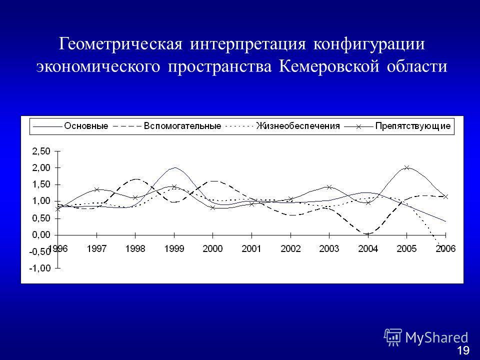 Геометрическая интерпретация конфигурации экономического пространства Кемеровской области 19