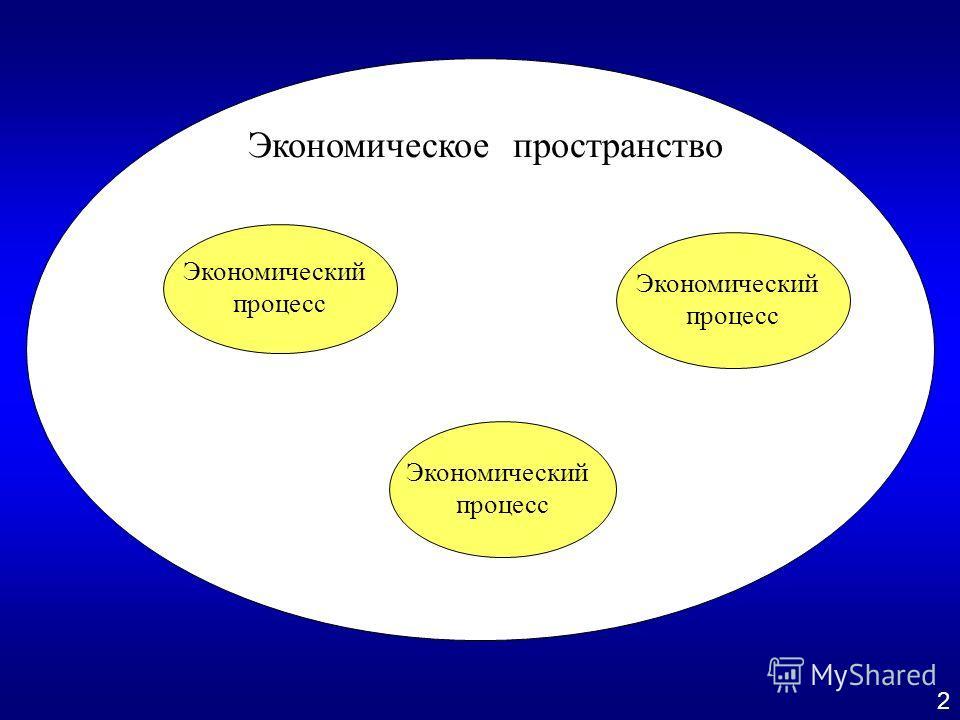 Экономическое пространство Экономический процесс Экономический процесс Экономический процесс 2