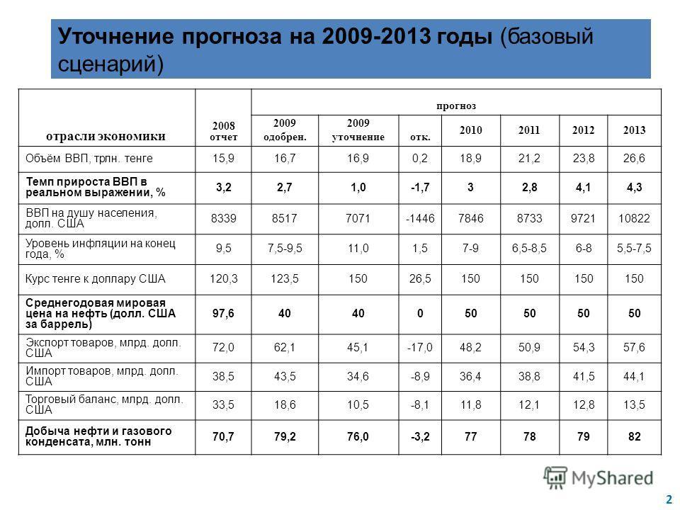 отрасли экономики 2008 отчет прогноз 2009 одобрен. 2009 уточнениеотк. 2010201120122013 Объём ВВП, трлн. тенге15,916,716,90,218,921,223,826,6 Темп прироста ВВП в реальном выражении, % 3,22,71,0-1,732,84,14,3 ВВП на душу населения, долл. США 8339851770