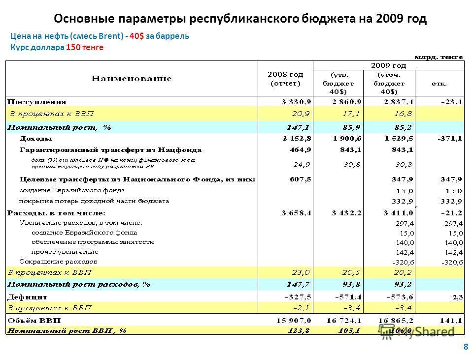 Основные параметры республиканского бюджета на 2009 год Цена на нефть (смесь Brent) - 40$ за баррель Курс доллара 150 тенге 8