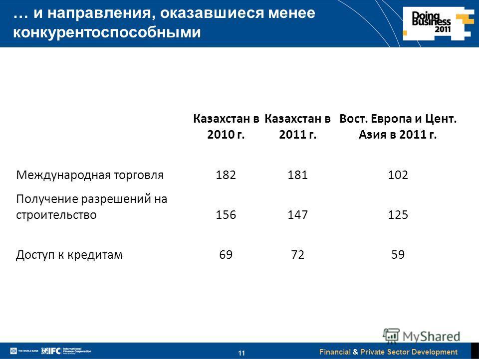 Financial & Private Sector Development 11 … и направления, оказавшиеся менее конкурентоспособными Казахстан в 2010 г. Казахстан в 2011 г. Вост. Европа и Цент. Азия в 2011 г. Международная торговля182181102 Получение разрешений на строительство1561471