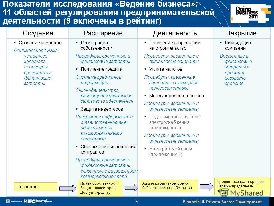 Financial & Private Sector Development 4 Показатели исследования «Ведение бизнеса»: 11 областей регулирования предпринимательской деятельности (9 включены в рейтинг) Права собственности Защита инвесторов Доступ к кредиту Создание Административное бре