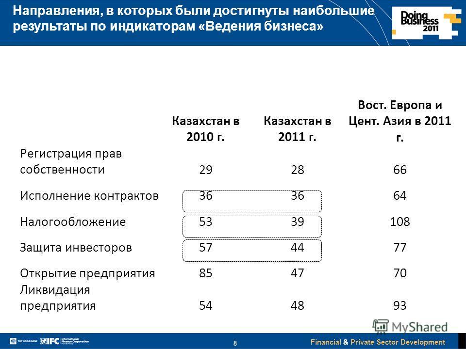Financial & Private Sector Development 8 Казахстан в 2010 г. Казахстан в 2011 г. Вост. Европа и Цент. Азия в 2011 г. Регистрация прав собственности292866 Исполнение контрактов36 64 Налогообложение5339108 Защита инвесторов574477 Открытие предприятия85