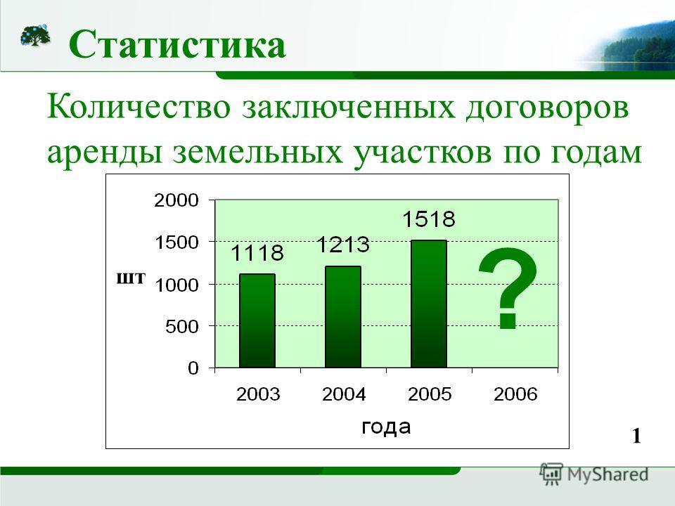 Статистика Количество заключенных договоров аренды земельных участков по годам ? 1 шт