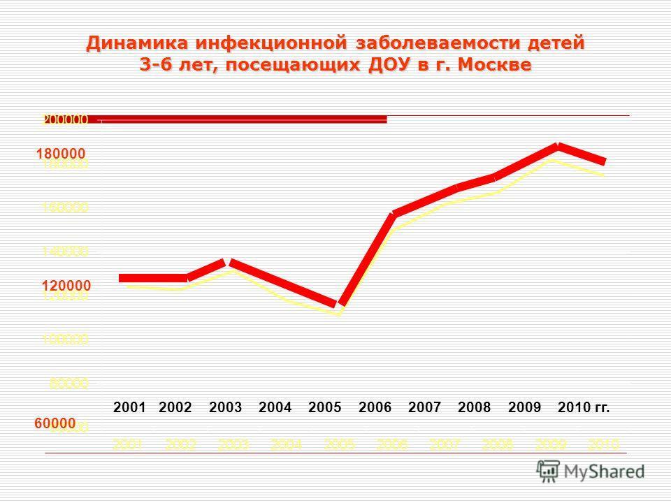 Динамика инфекционной заболеваемости детей 3-6 лет, посещающих ДОУ в г. Москве 2001 2002 2003 2004 2005 2006 2007 2008 2009 2010 гг. 120000 60000 180000