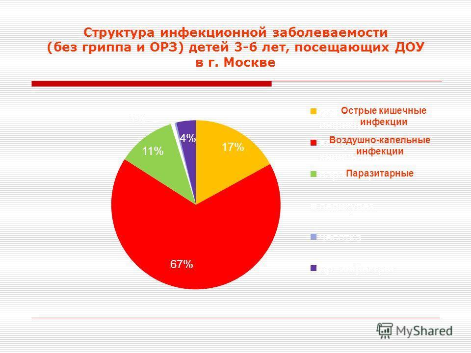 Структура инфекционной заболеваемости (без гриппа и ОРЗ) детей 3-6 лет, посещающих ДОУ в г. Москве Воздушно-капельные инфекции Острые кишечные инфекции Паразитарные