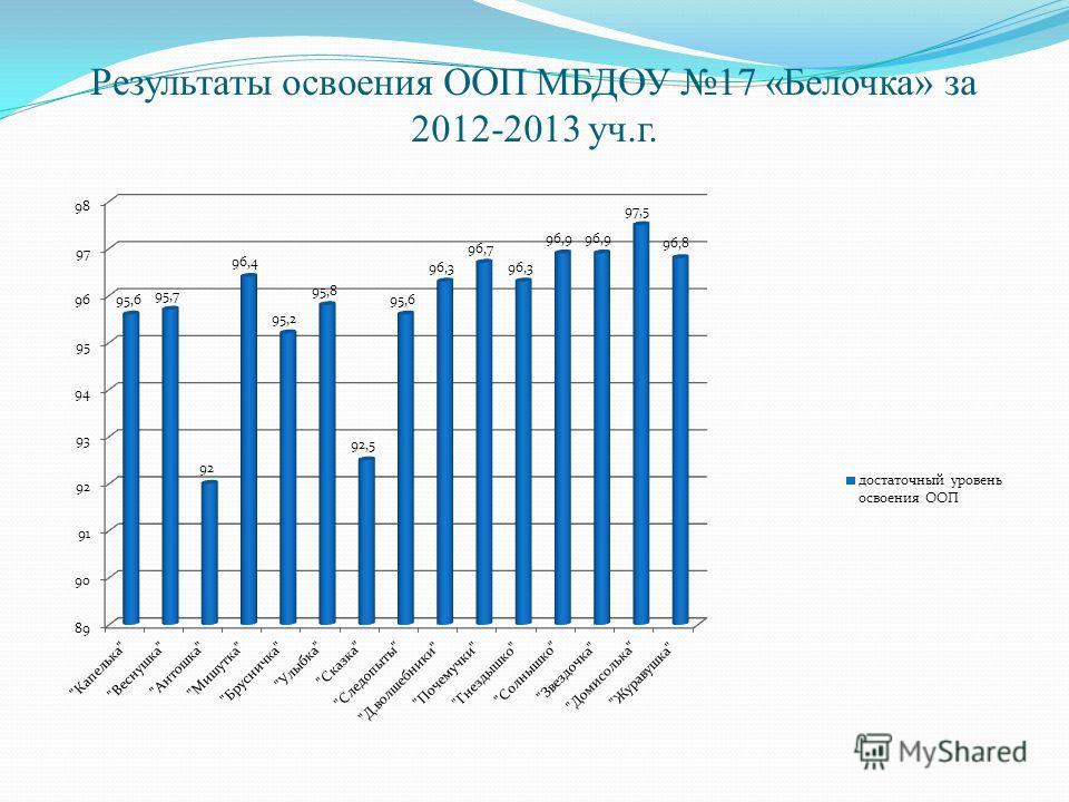 Результаты освоения ООП МБДОУ 17 «Белочка» за 2012-2013 уч.г.