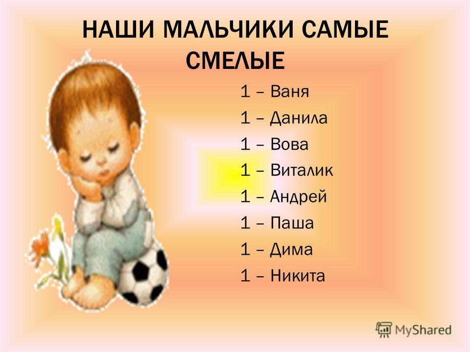 НАШИ МАЛЬЧИКИ САМЫЕ СМЕЛЫЕ 1 – Ваня 1 – Данила 1 – Вова 1 – Виталик 1 – Андрей 1 – Паша 1 – Дима 1 – Никита